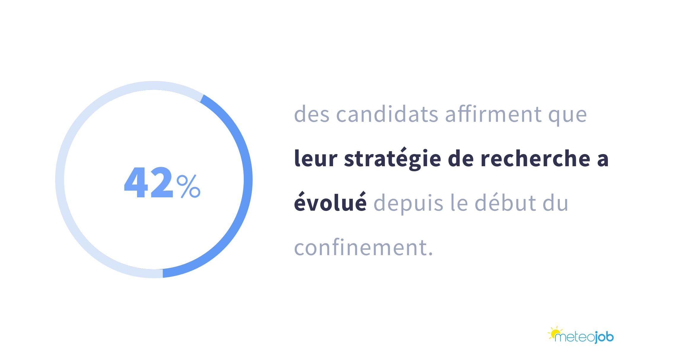 la stratégie de recherche des candidats a évolué