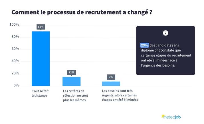 Comment le processus de recrutement a changé ?