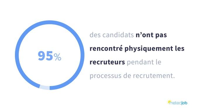 95% des candidats n'ont pas rencontré physiquement les recruteurs