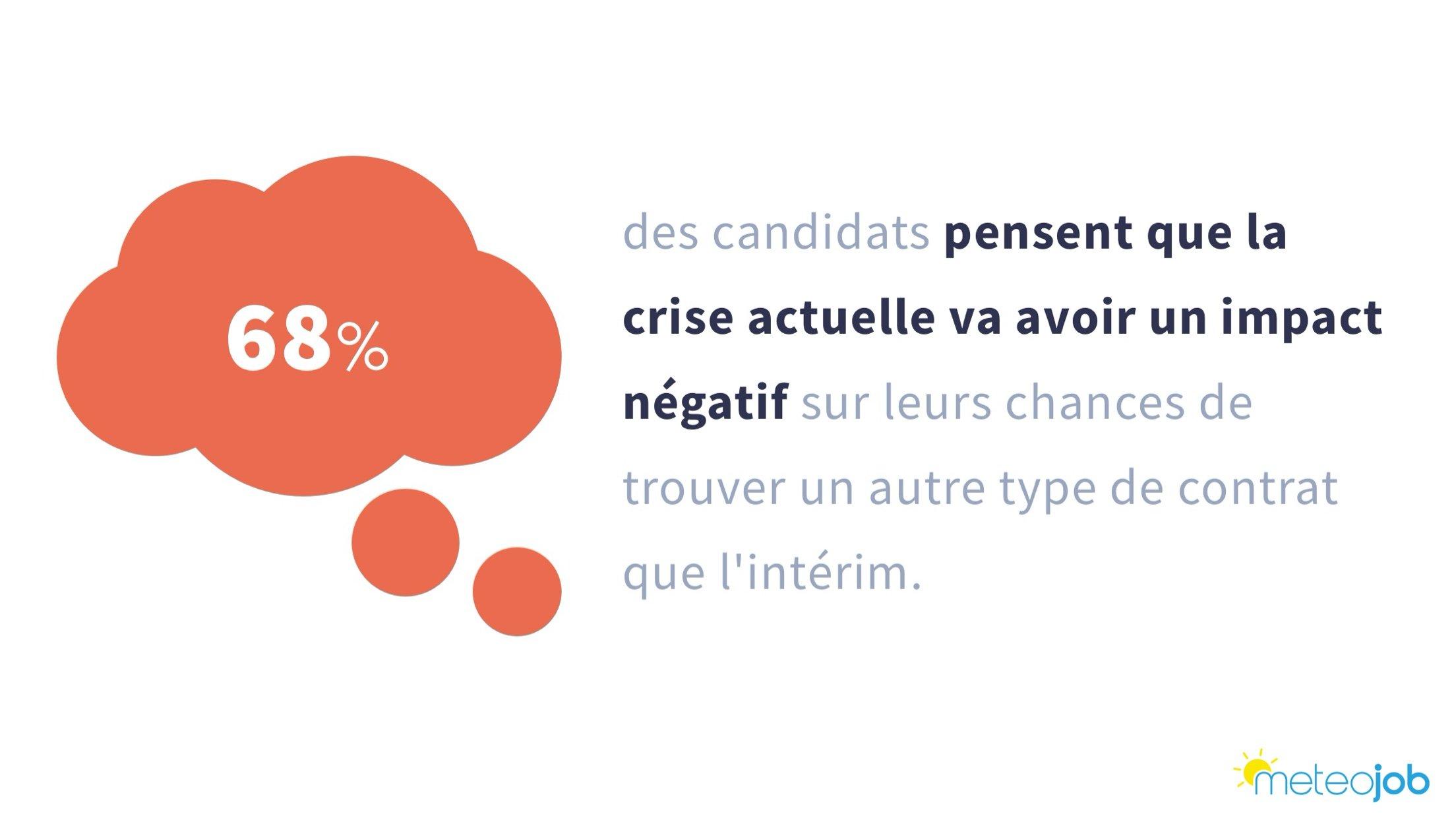 68% des candidats pensent que la crise sanitaire va avoir un impact négatif sur leur chances de trouver un autre poste