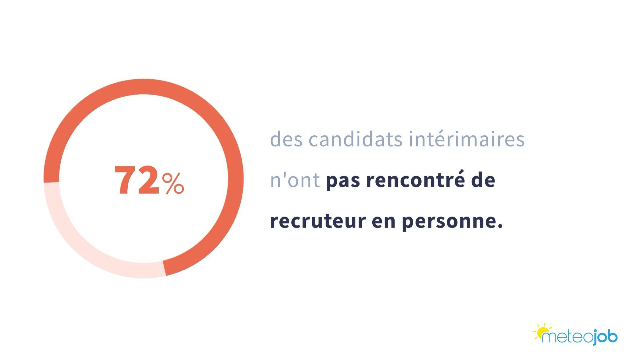 72% des candidats nont pas rencontré de recruteur en personne