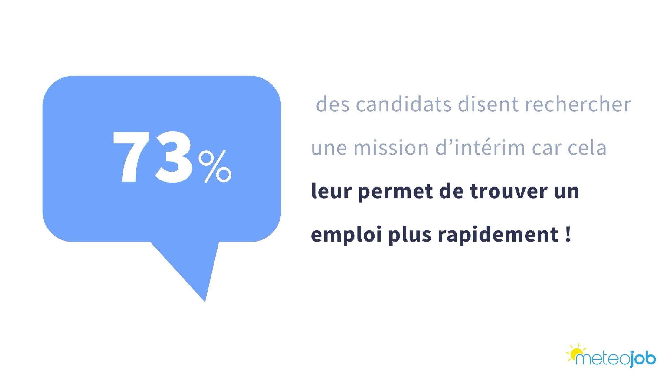 73% des candidats disent rechercher une mission dintérim car cela leur permet de trouver un emploi plus rapidement