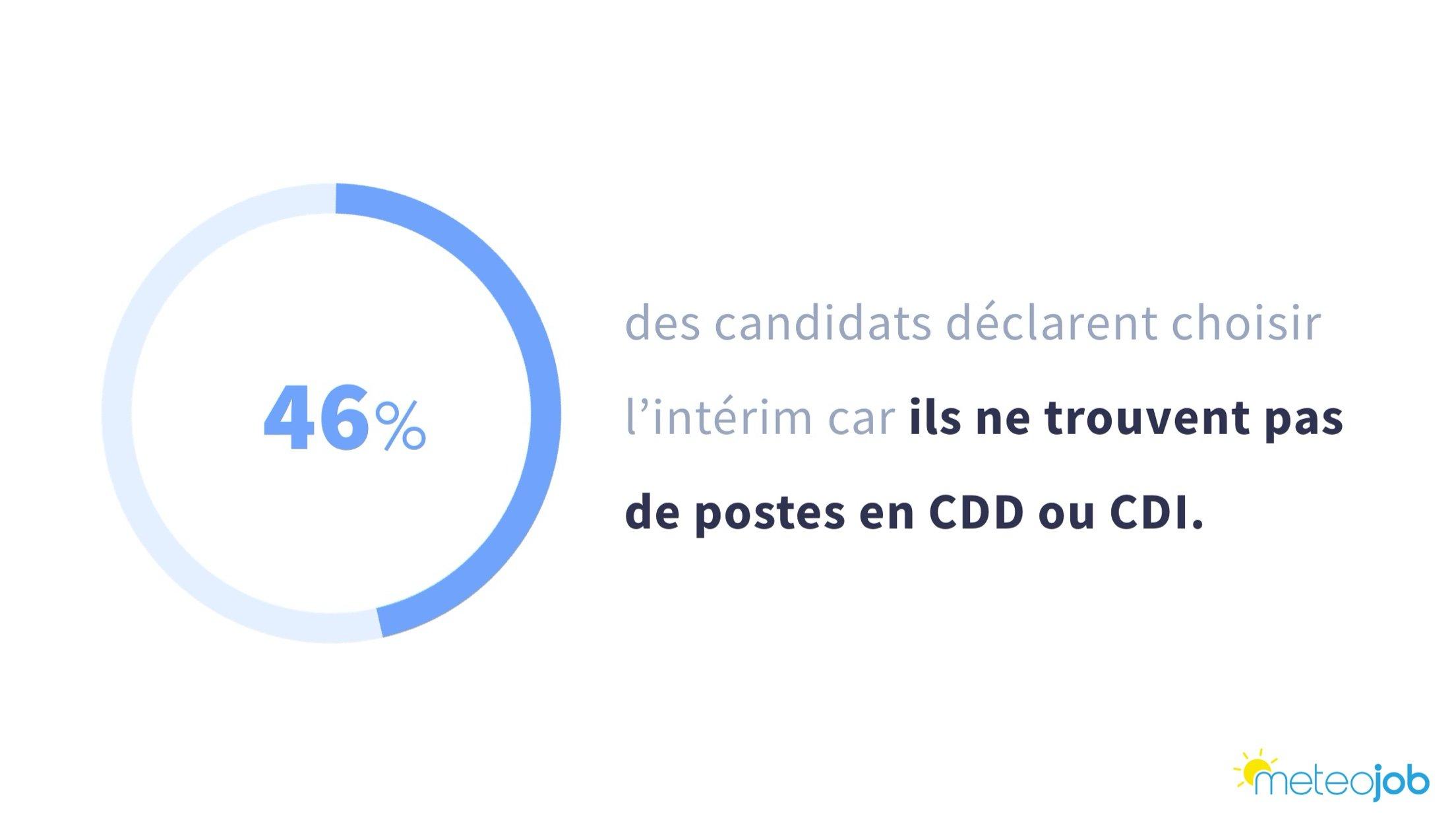 les candidats sont nombreux à choisir lintérim car ils ne trouvent pas de postes en CDI ou CDD