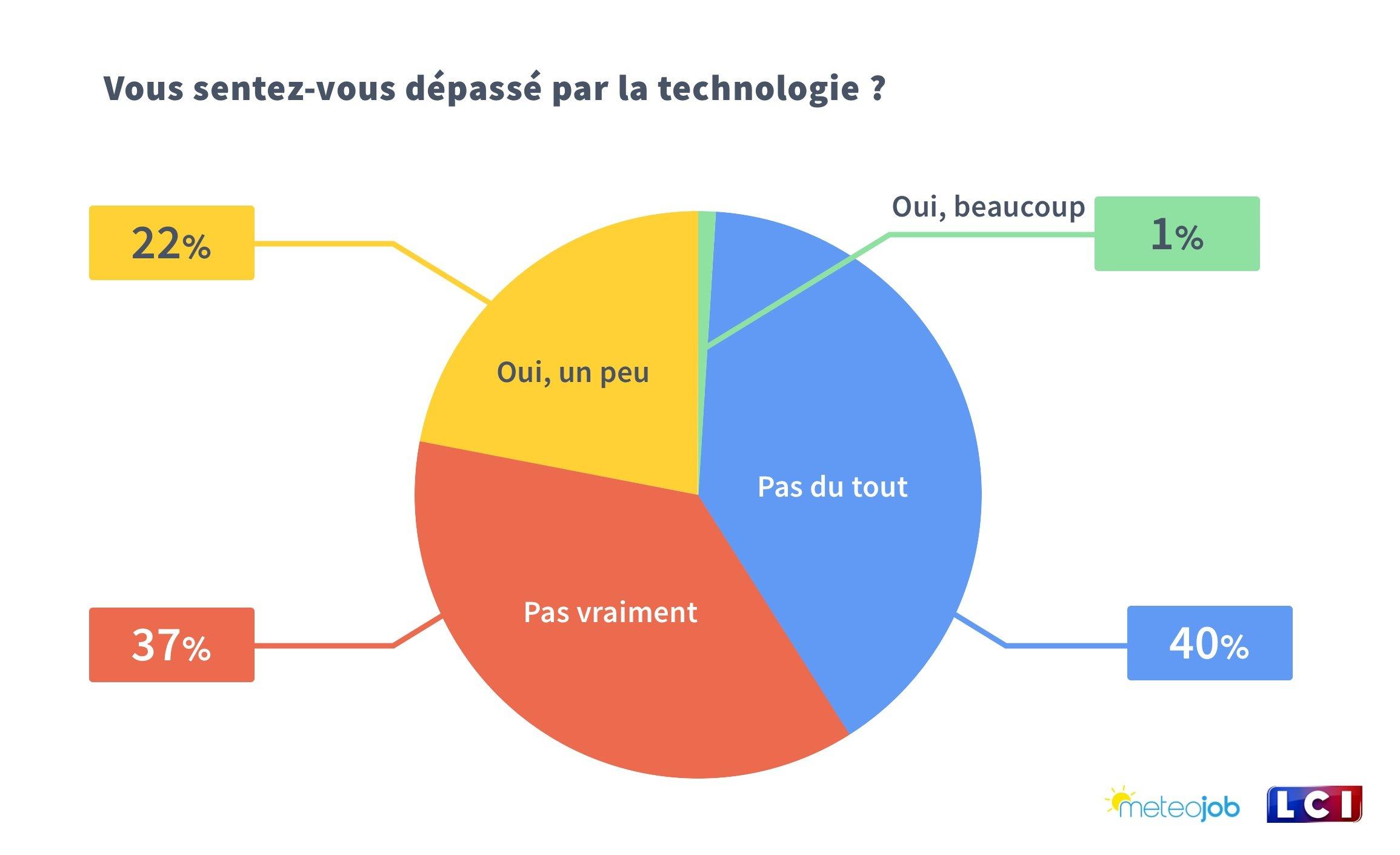 Vous sentez-vous dépassé par la technologie ?
