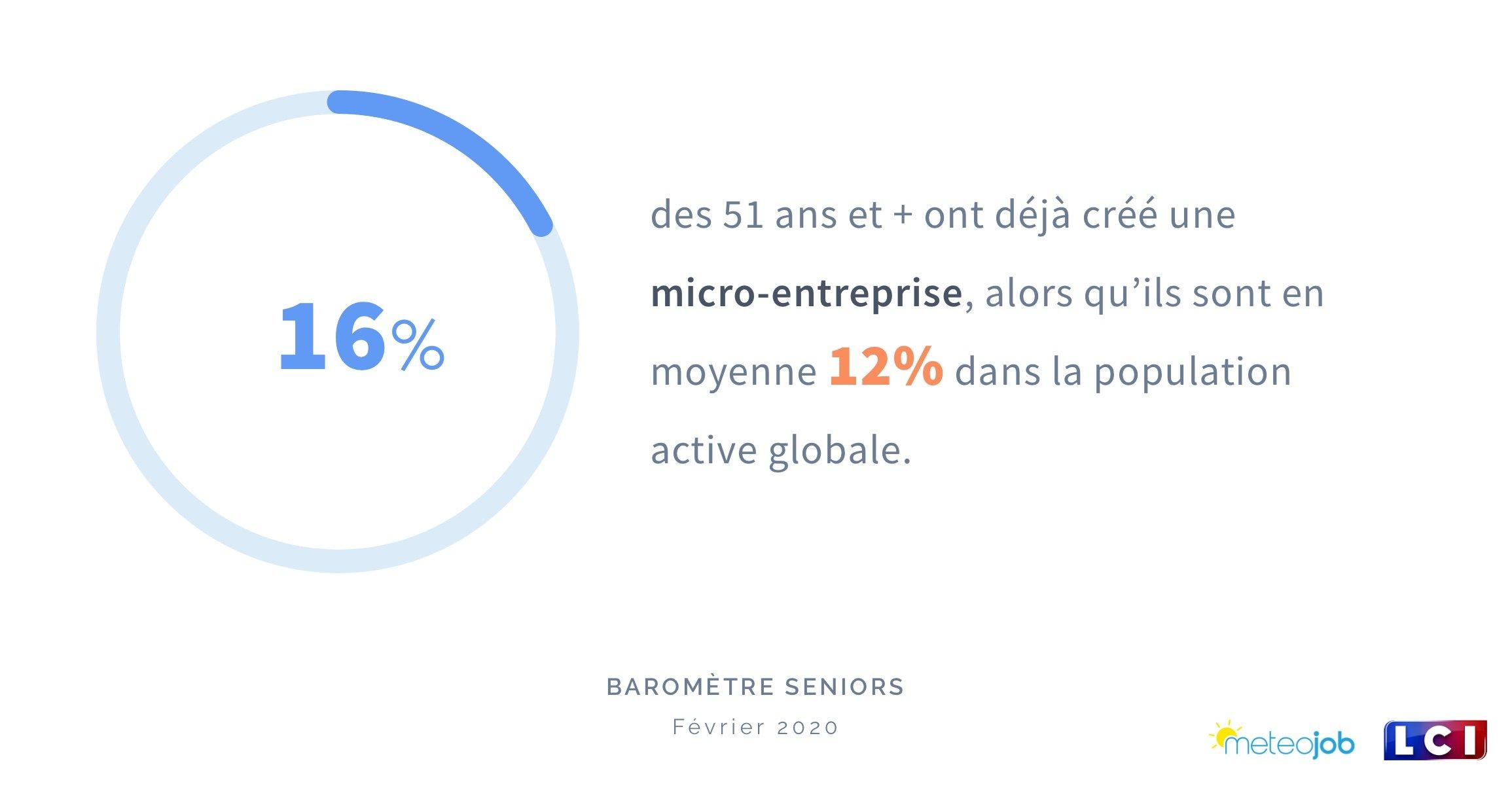 les seniors et la micro-entreprise- baromètre 2020
