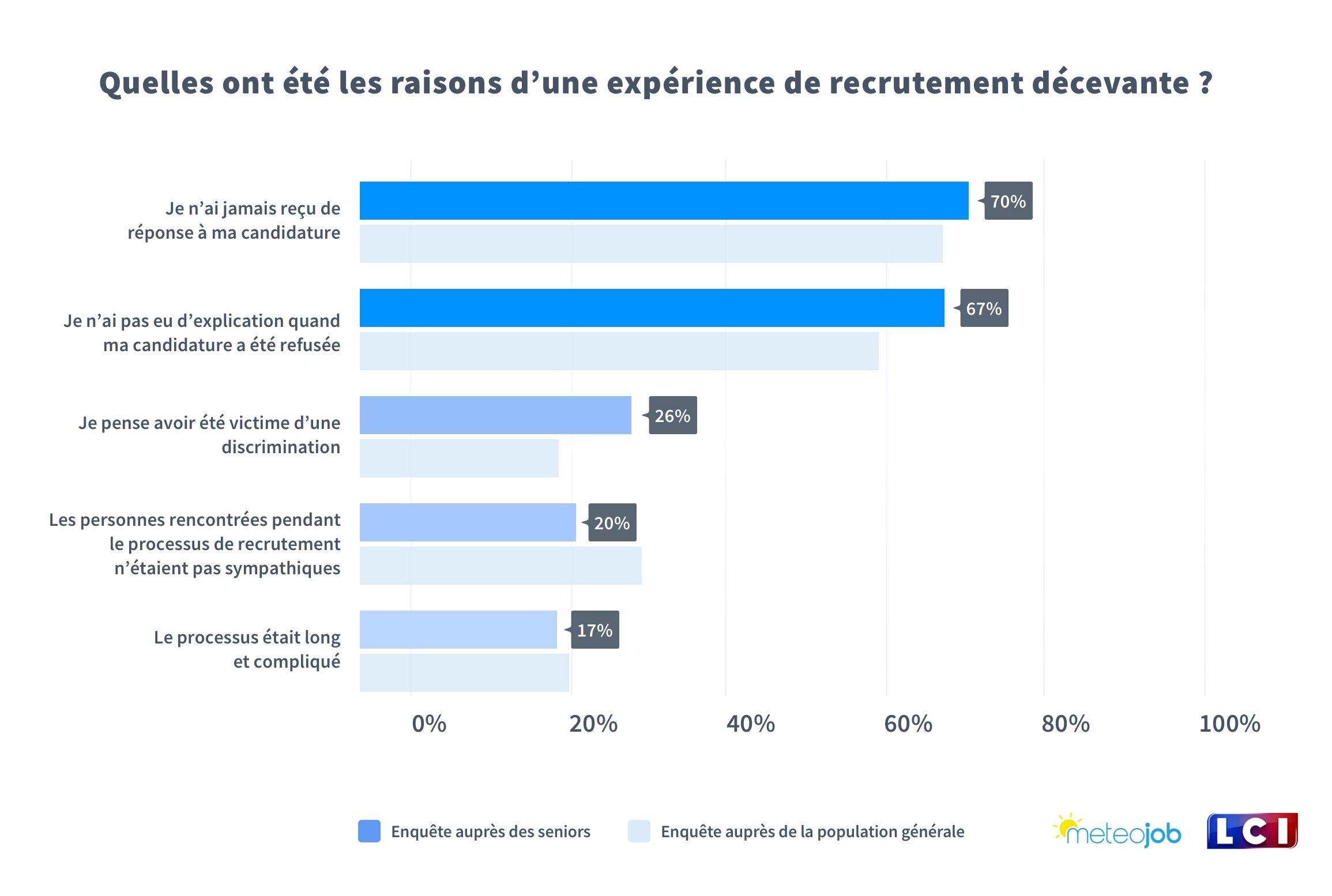 Quelles ont été les raisons d'une expérience de recrutement décevante ?