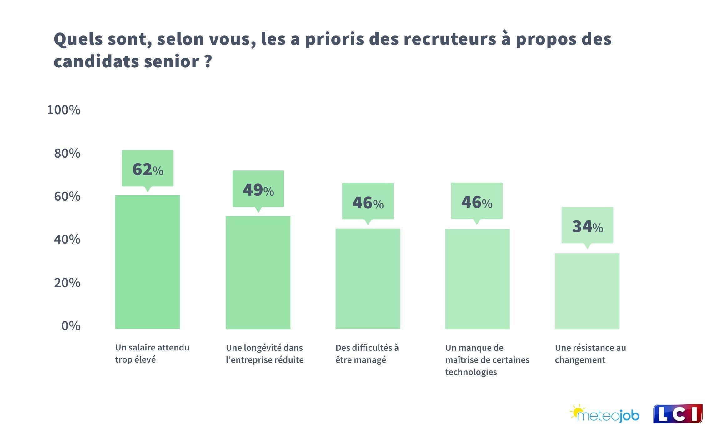 Quels sont, selon vous, les a prioris des recruteurs à propos des candidats senior ?