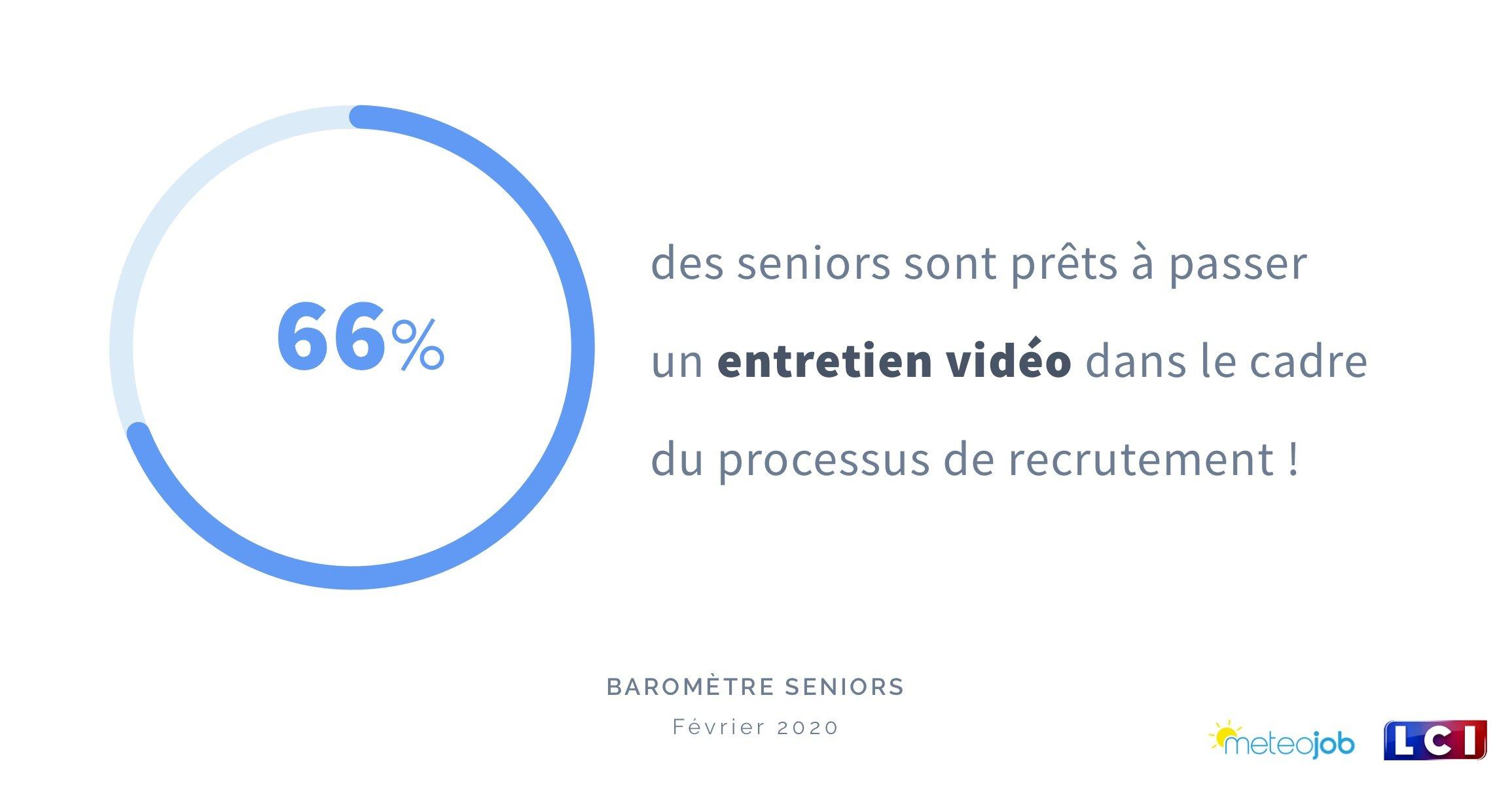 66% des seniors sont prêts à passer un entretien vidéo dans le cadre du processus de recrutement