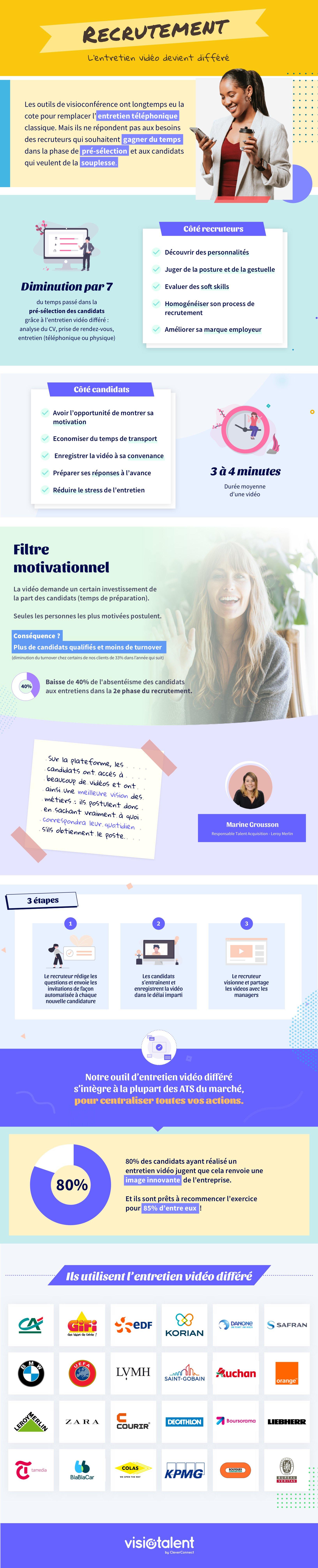 FR-infographie-visiotalent-2020