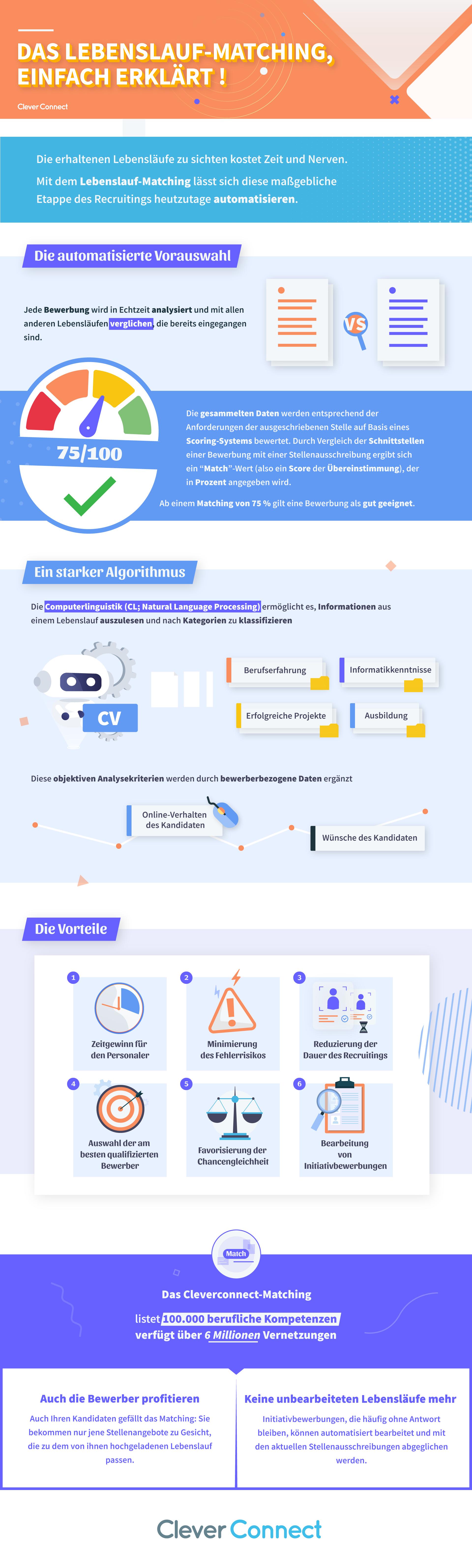 Infographie_MatchingCV_CleverConnect-DE