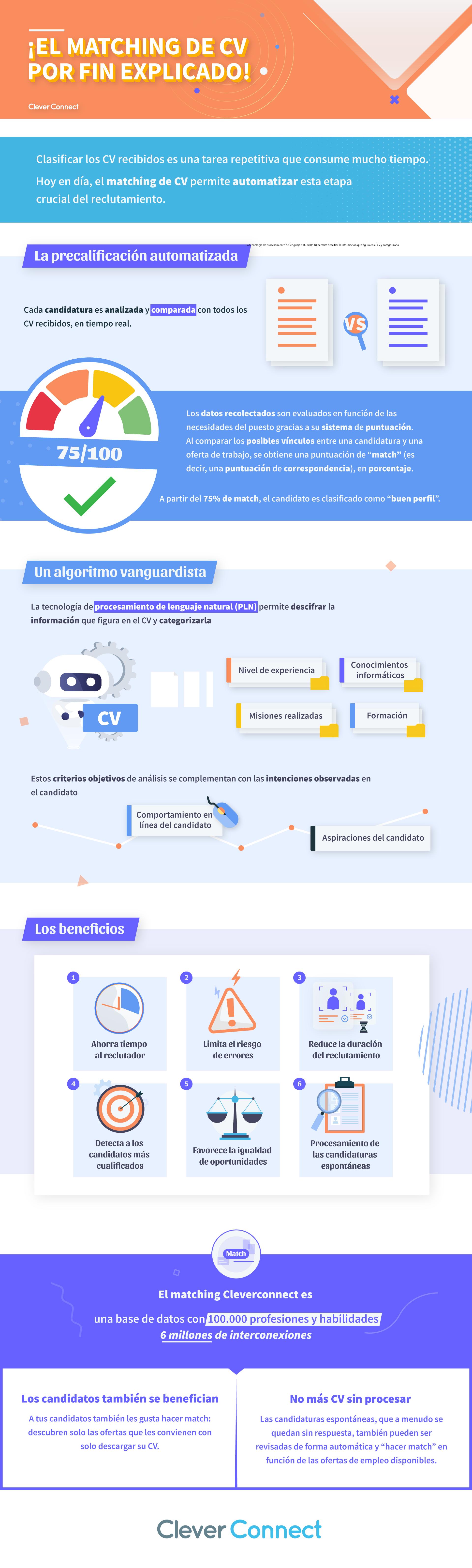 Infographie_MatchingCV_CleverConnect-ES