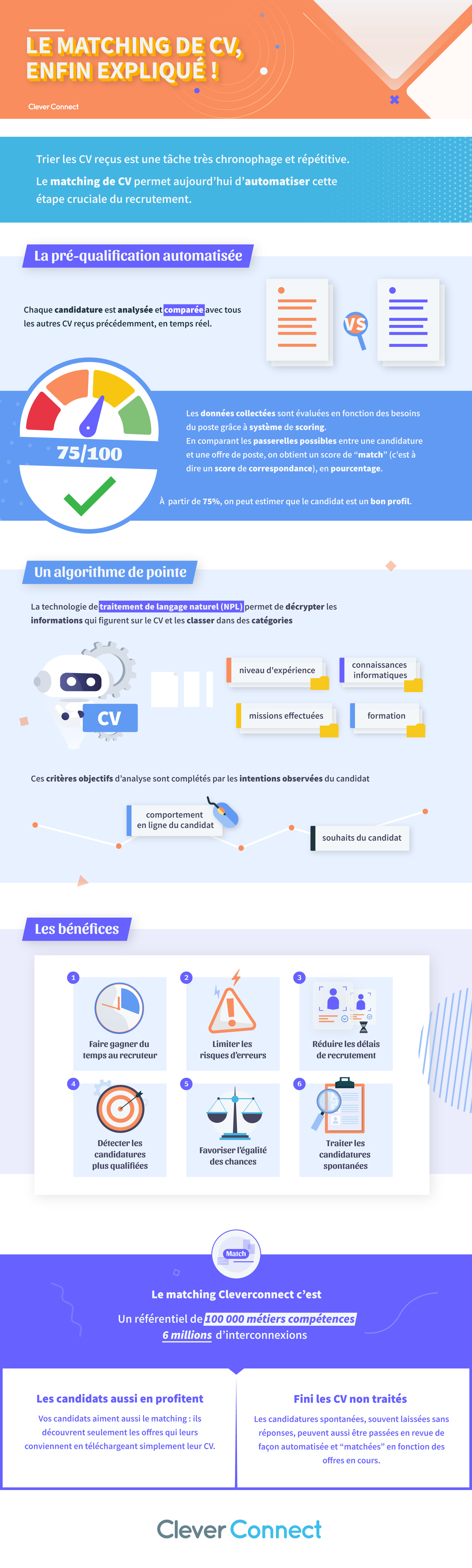 Infographie_MatchingCV_CleverConnect-V4