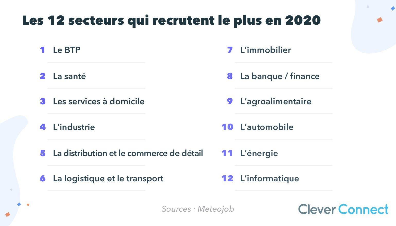 Les 12 secteurs qui recrutent le plus en 2020