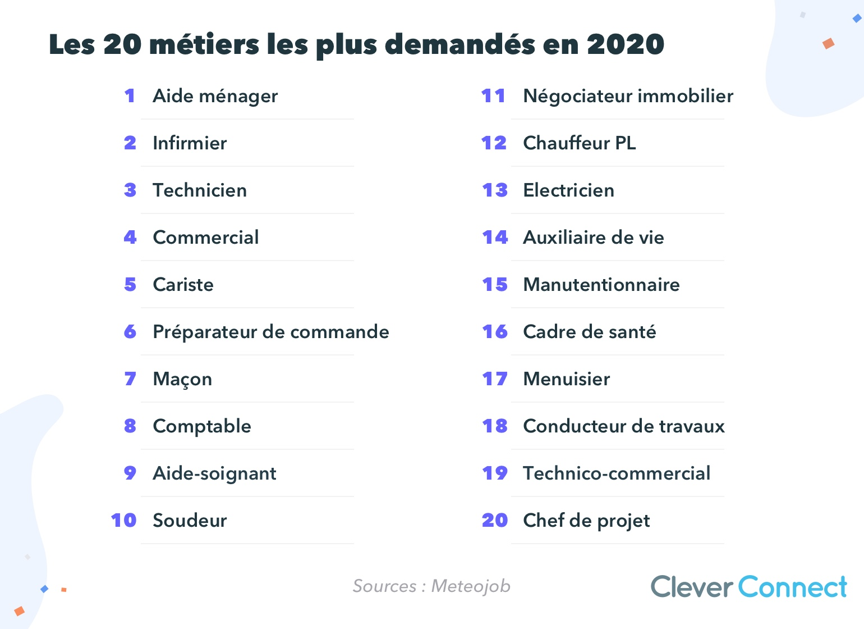 Les 20 métiers les plus demandés en 2020