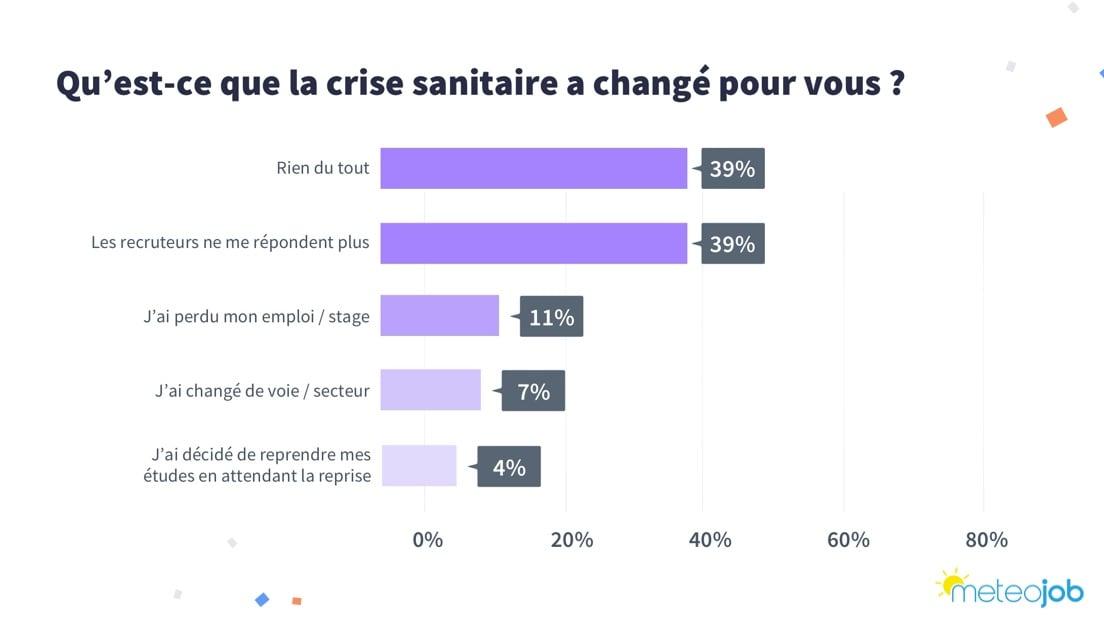 crise sanitaire changement emploi