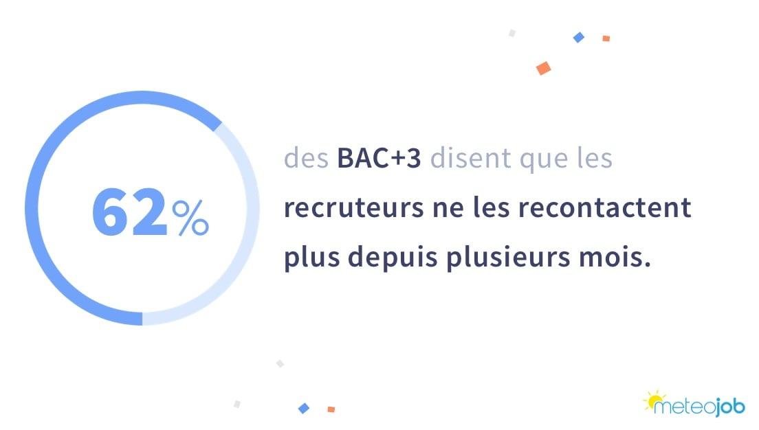baisse recrutement Bac+3