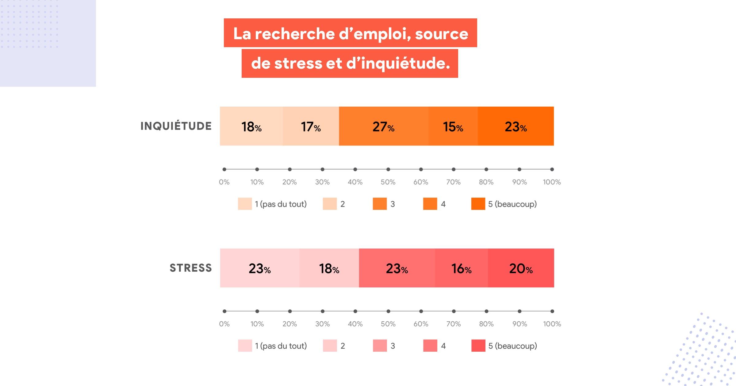 Une_periode_generatrice_de_stress